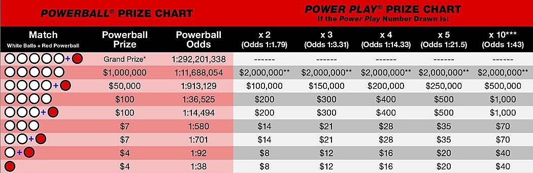 texas powerball lotto numbers